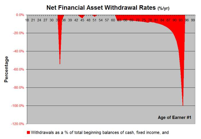 Retirement Withdrawal Rates